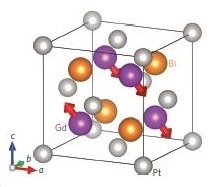 GdPtBi magnetic structure
